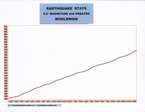 1-17-earthquake-stats