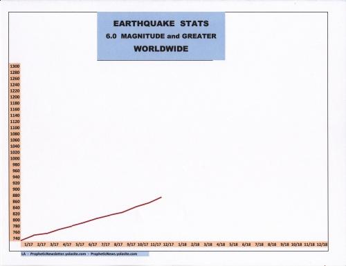 12-17 EARTHQUAKE STATS.jpg